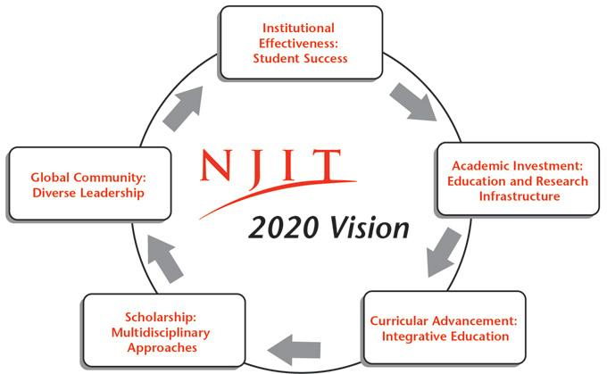 in order to excel in the achievement of its mission njit engages in strategic planning a process of continuous improvement strategic planning is an